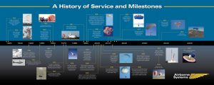 Airborne Systems. Space parachute & inflatable systems. Military-grade deceleration, airbag landing, aerospace recovery, personnel & cargo delivery parachute systems. A History of Service and Milestones in timeline form.1920-2050.