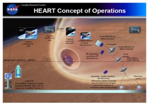 Airborne Systems. NASA Langley Research Center HEART Concept of Operations cycle. Launch with Secondary Payload on Cargo Resupply Mission with OSC on Cygnus on modified Taurus LV, Atmospheric Interface, Cygnus phasing to ISS, Cygnus berthed with ISS. 90 days. Cygnus separate from ISS, Cygnus phases to entry - deorbit burn, Cargo Module with HIAD stowed, 10 minutes. SM separates, performs 2nd deorbit burn. Cargo Module with HIAD inflated, 15-20 minutes. Entry Mass 3300-3500 kg. Recovery options: Baseline, water landing, no recovery. Recovery option includes use of supersonic drogue parachute staging to subsonic main parachute.